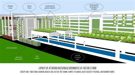 3d Floorplan Software aquaponic greenhouse workshop open source ecology