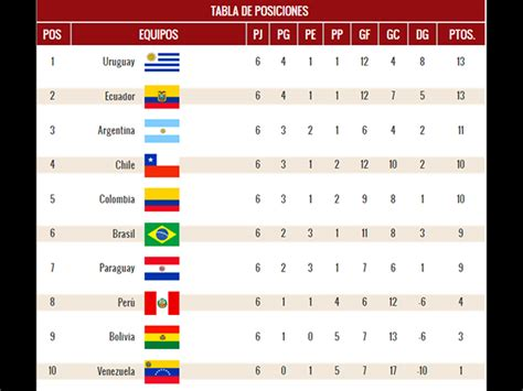 Conmebol Eliminatorias 2014 Calendario Image Gallery Eliminatorias 2014 Sudamerica