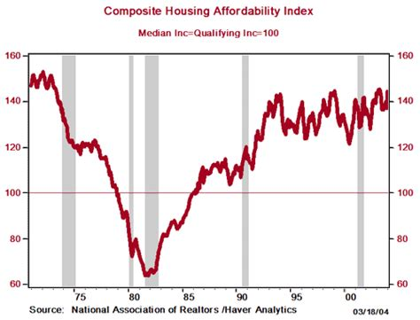 education how is the housing affordability index calculated