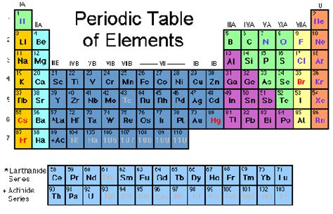 The Elements In A Column Of The Periodic Table by Basic Chemistry 2 And 3 S Ap Biology Journal