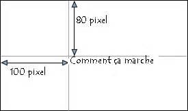 posizionare div posizionare degli elementi con css