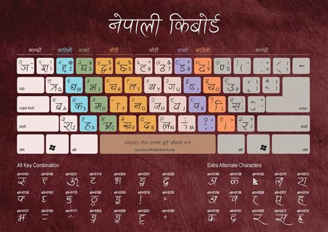download keyboard layout gujarati fonts free download for android mobile