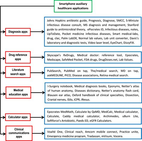 context aware systems a literature review