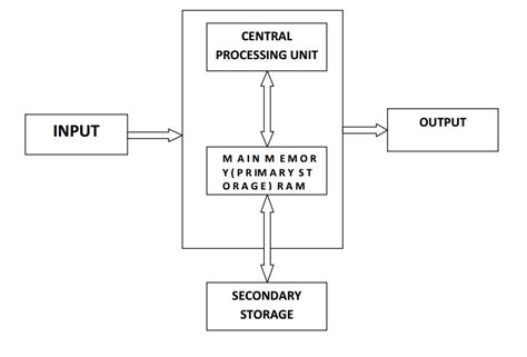 Standard Mba Memory by Basic Computer Organization Study Material Lecturing