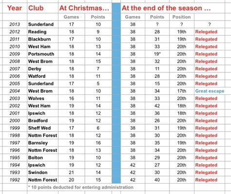 epl table bottom christmas history says sunderland 95 doomed but baggies