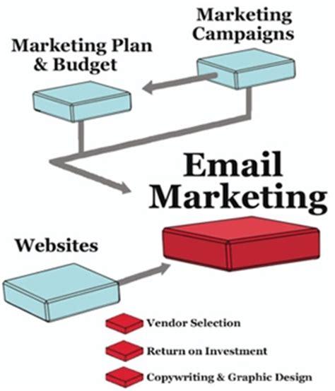 Online Design Tools email marketing