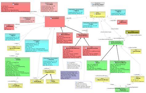 class diagram representation rmim diagram representation hl7wiki