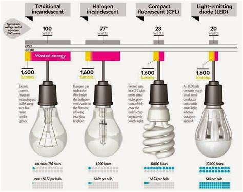 led light bulbs types better lighting differences of incandescent halogen l