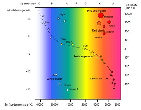 what is the hertzsprung diagram schoolphysics welcome