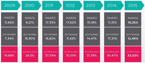 cuanto es la minima de jubilacion con el aumento de septiembre 2016 aumento de jubilaci 243 n m 237 nima a 4 299 06 pesos desde
