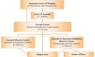 Court System Search Court Jurisdiction Chart Images