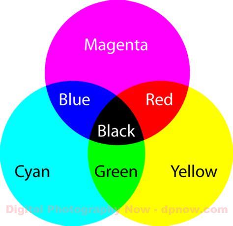 subtractive color additive subtractive colour rebeccamackle s