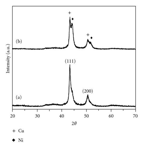 xrd pattern of ni mild hydrothermal synthesis of ni cu nanoparticles figure 1