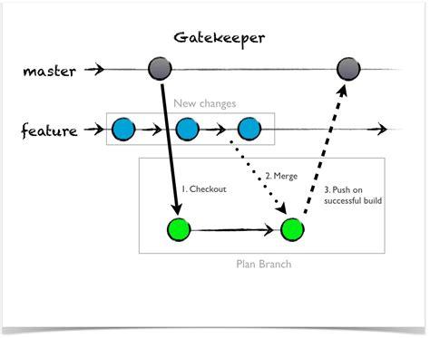 confluence templates exles data flow diagram free wiring diagram images