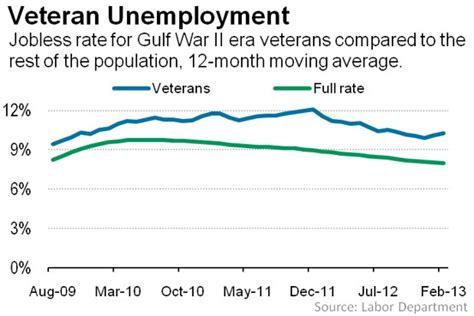Unemployment Office Va by Veterans Elevated Unemployment Rates Real Time