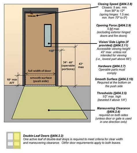Ada Door Knob Height by I Dig Hardware 187 Guide To The Ada Standards Chapter 4