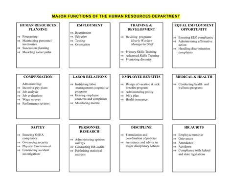 major functions of a human resources department