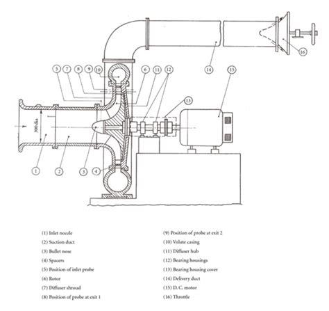 schematic diagram of centrifugal schematic diagram of centrifugal compressor setup