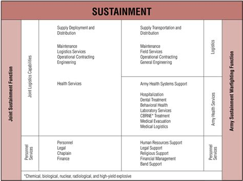 sustainment plan template army sustainment magazine sustainment preparation of the