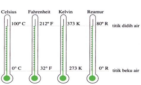 Termometer Fahrenheit file skala termometer jpg wikimedia commons
