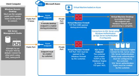 map port from client to server connect to a sql server machine on azure classic