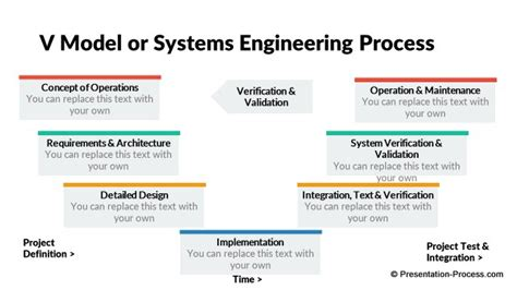 v diagram template diagrams systems engineering v powerpoint diagrams free