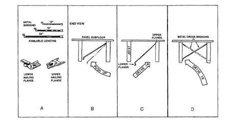 Bridging Between Floor Joists by Floor Joist Bridging New Floor Joist Bridging Vs Blocking Framing Contractor Talk Inspiration