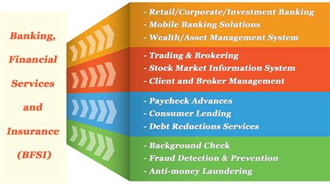 Mba Financial Management Scope by Banking Financial Services Insurance Reddot Infotech