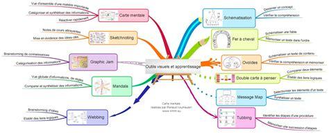 Patologi Sosial 1 les outils visuels de l apprentissage visual mapping fr