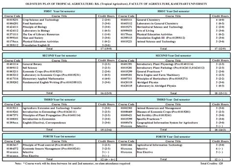 Nclex Study Plan Schedule Related Keywords Nclex Study Plan Schedule Long Tail Keywords Nclex Study Plan Template