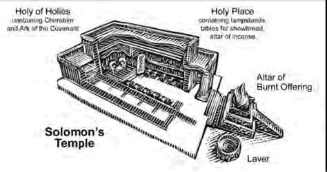diagram of the temple of solomon index of devotions photos diagrams diagrams may diagrams