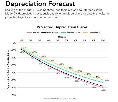 Tesla Model S Depreciation Tesla Model 3 Will Retain 71 Of Its Value After 50k