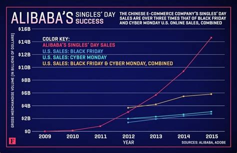 alibaba black friday alibaba creates a grander black friday singles day