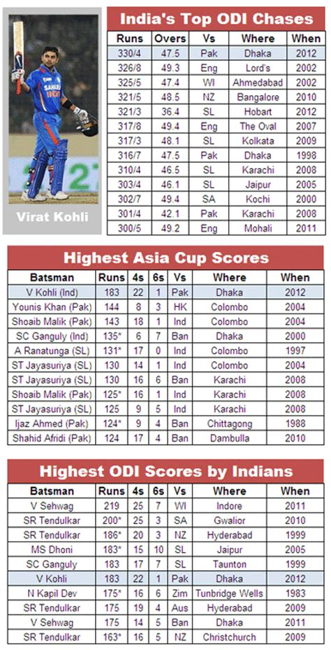 Daily News Cricket Highest Score In Odi