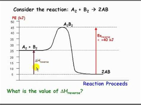 how to read energy diagrams using potential energy diagrams flv