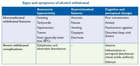 Minor Detox Symptoms by Beverage Based On Ethanol Dr Rajiv Desai