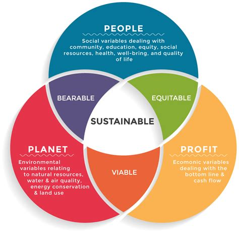 sustainable sustainable design wikipedia the free about four ewes design