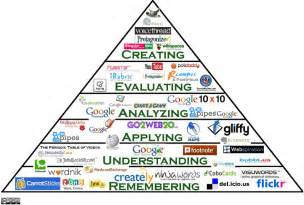 Teaching with technology educational technology web2 0 tools