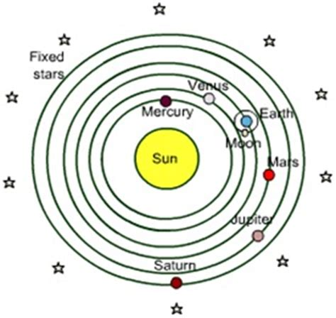 the heliocentric theory challenged the astrophysics evolution theories