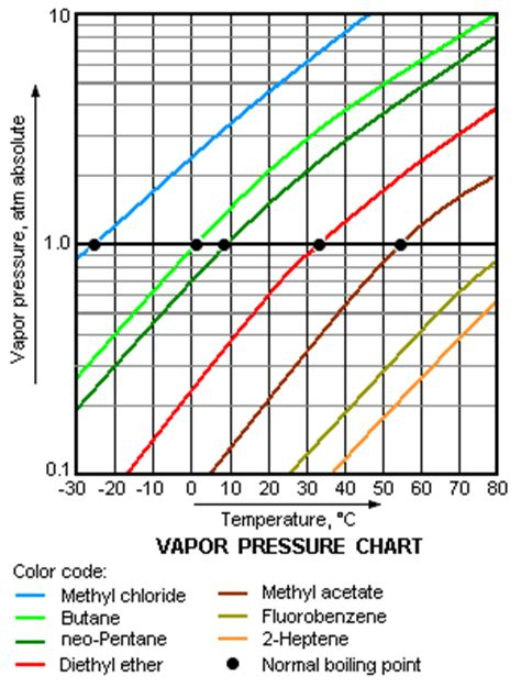 vapor pressure diagram volatility chemistry encyclopedia article citizendium