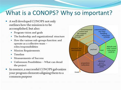Concept Of Operations Conops Ppt Video Online Download Conop Exle