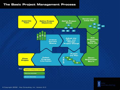 Free Project Management Templates Key Consulting Project Management Process Template