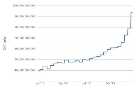 bitcoin statistics bitcoin milestone 15 million bitcoins mined