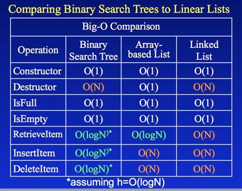 Binary Search Tree Best Carpiratebay
