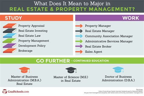 Top Mba Mph Dual Degree Programs by Real Estate Graduate Programs Property Management Grad