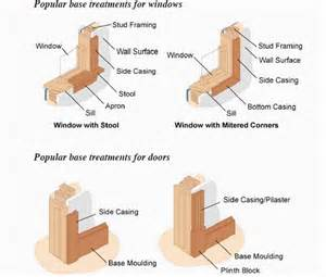 Chair Rail Definition - moulding options for windows amp doors arcadia sash and door