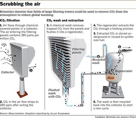 Seribu Sayap pohon sintetis yang menyerap co2 seribu kali lipat sayap