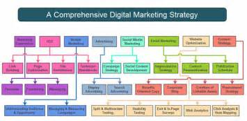 the nuts and bolts of a digital marketing strategy