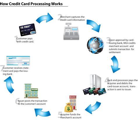 cc bank kreditkarten banking login credit card how credit card processing works credit