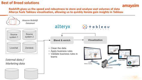 tableau server architecture diagram tableau server architecture tableau architecture moderne
